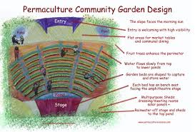 Permaculture Vegetable Garden Layout Permaculture Design For Community Garden 2025 Pr Earthbag