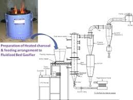 Air Fluidized Bed Air Gasification Of Rice Husk In Bubbling Fluidized Bed Reactor