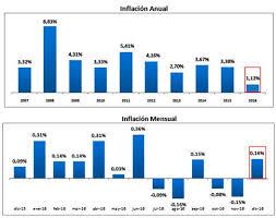 cuanto es el incremento del ipc ao 2016 ecuador cierra el 2016 con una inflación de 1 12