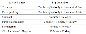 big data class big data and visualization methods challenges and technology