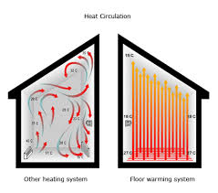 electric radiant floor heating kits