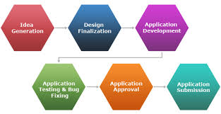 developer android sdk android application development company usa india expert apps