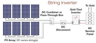 pv system design back page basics residential grid gt pv system types