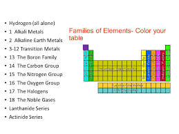 families on the periodic table ppt video online download