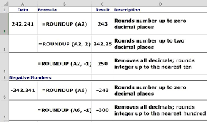 rounding integer numbers numbers up in spreadsheets with the roundup function