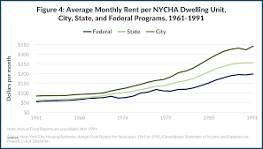 average rent per state cleaning house cbcny
