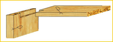 Wood Joints Diagrams by Wood Joints Joining Wood Dove Tails Rebates Mitres