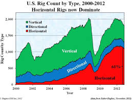 Usa Fracking Map by U S Rig Count For Oil And Gas And Future Economic Growth Resilience