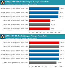 pubg 8gb ram how well will a computer with a i7 7700k and a gtx 1060 3gb with