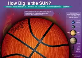 how big is the sun the sun today with c alex ph d