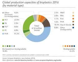bioplastic research paper bioplastics eu regulatory changes innovations and trends