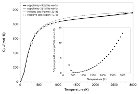 ab initio thermodynamic and thermophysical properties of
