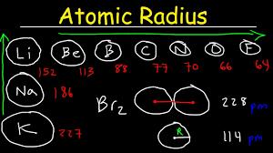 atomic radius basic introduction periodic table trends