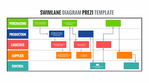 Swimlane Diagram Template Swimlane Diagram Prezi Template Prezibase Swimlane Exles
