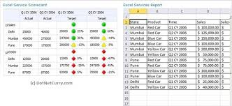 Kpi Report Template Excel Sharepoint Create Dashboards With Kpi Scorecard And Report