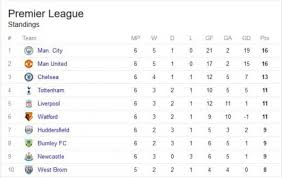 Premier League Table Sports Epl See Premier League Table After Week 6