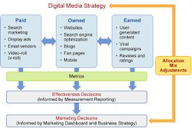 a successful digital marketing platform has both a vision and a