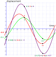 the resultant amplitude of two superposed waves video u0026 lesson