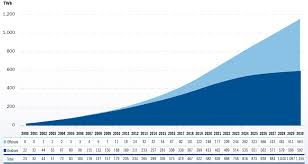 chapter 2 projecting targets for the eu 27 up to 2030