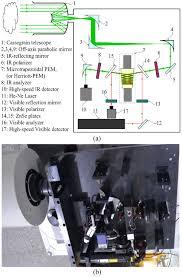 a high retardation amplitude photoelastic modulator study for an