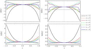 energy conditions and constraints on the generalized non local