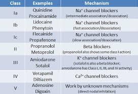 Blockers Nz Cardiac Potential Vaughan Williams Classification Of