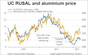 aluminum price fundamentals going through the motions steel