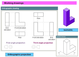 orthographic projection rism ks3