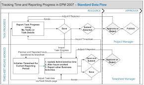 timesheeting and statusing data flow diagram u2013 christophe
