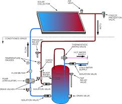 design criteria for hot water supply system solar rating certification corporation certification info