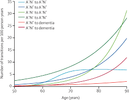 transition rates between amyloid and neurodegeneration biomarker