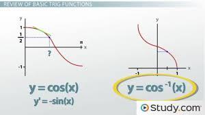 calculating derivatives of trigonometric functions video
