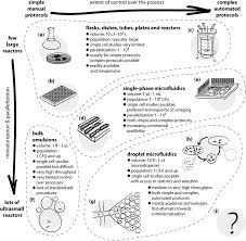 droplet microfluidics for microbiology techniques applications