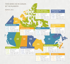 food banks canada hungercount archives