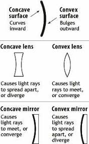 ray diagrams concave mirrors the physics classroom combines