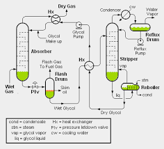 glycol dehydration encyclopedia article citizendium