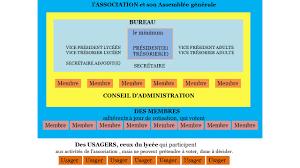 association bureau conseil d administration mdl guide de création maison des lycéens extrait de la circulaire