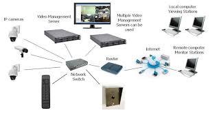 cctv camera price list bangladesh access control price list