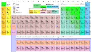 C Element Periodic Table Mnemonics To Learn Modern Periodic Table