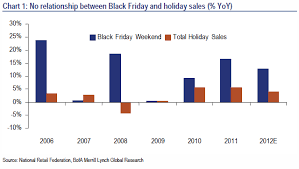from black friday to white noise why thanksgiving sales data is
