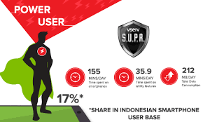 what country makes power users what makes these indonesians the users of
