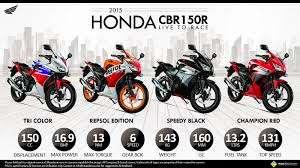 honda motor cbr any info about honda cbr 150 carb type
