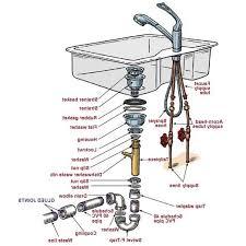 Kitchen Sink Parts Artistic 23 Types Significant Kitchen Sink Drain Parts Also