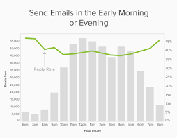thanksgiving mail to clients best time to send email for replies backed by data yesware blog