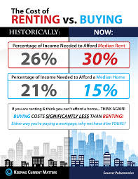 the real cost of renting vs buying charleston real estate