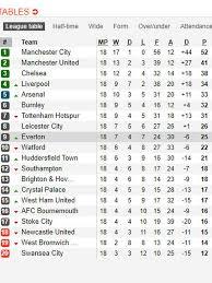 Klasemen Liga Inggris Klasemen Liga Inggris Pekan Ke 18 City Mendominasi Inggris Bola