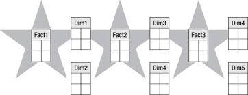 Fact Tables Multiple Fact Tables In A Single Cube Foundations Of Sql Server