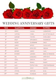 anniversary gifts cheerful wedding anniversary gifts by year b69 in images