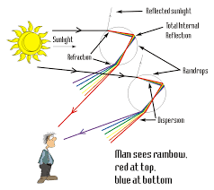 how rainbows form overview