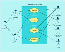online shopping system use case diagram uml creately